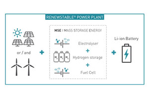 Ballard-HDF-Energy-multi-megawatt-fuel-cell-systems
