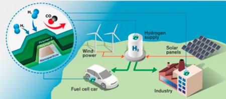 sensor-de-hidrogeno